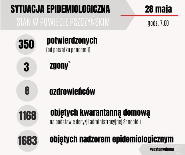 12 nowych potwierdzonych przypadków zakażenia koronawirusem w powiecie
