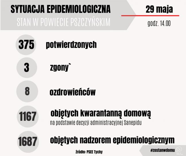 375 zakażeń w powiecie pszczyńskim