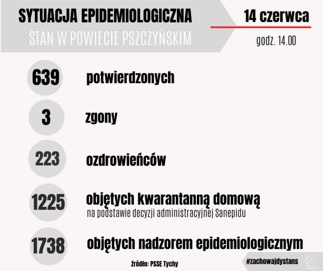 Aktualny raport o sytuacji epidemiologicznej w powiecie pszczyńskim
