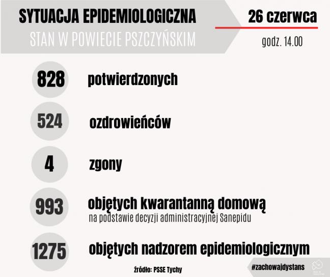 Sytuacja epidemiologiczna w powiecie