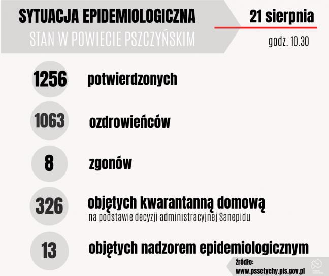 21 sierpnia: sześcioro ozdrowieńców, cztery kolejne zakażenia