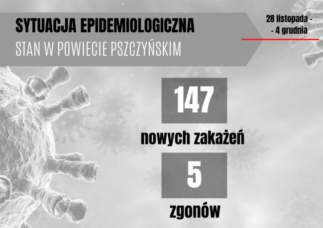 Sytuacja epidemiologiczna: 28 listopada - 4 grudnia